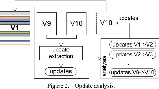 Figure 2. Update analysis.