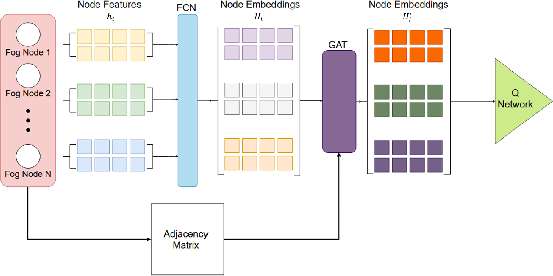 Figure 1 for Scalable Traffic Signal Controls using Fog-Cloud Based Multiagent Reinforcement Learning