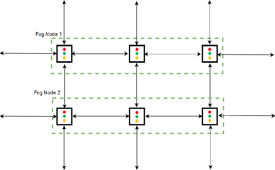 Figure 2 for Scalable Traffic Signal Controls using Fog-Cloud Based Multiagent Reinforcement Learning