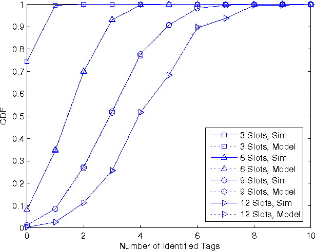 A revisit on modeling framed slotted aloha Anti-collision protocol ...