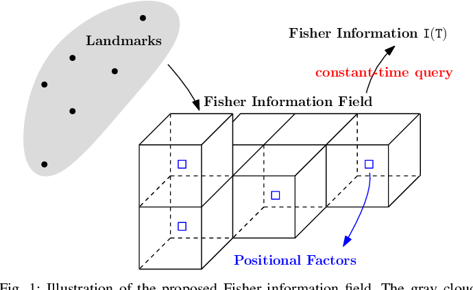 Figure 1 for Fisher Information Field: an Efficient and Differentiable Map for Perception-aware Planning