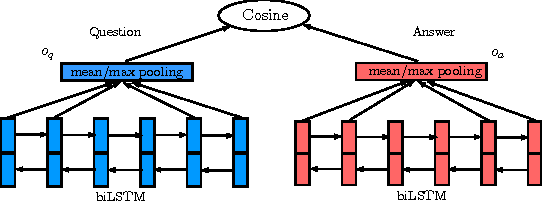 Figure 1 for LSTM-based Deep Learning Models for Non-factoid Answer Selection