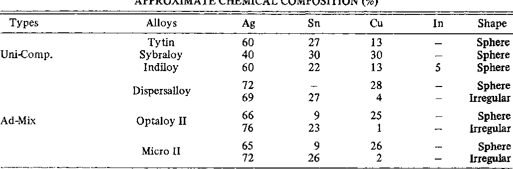 Table 2 From X Ray Diffraction Analysis Of Y 2 Sn Hg Phase In