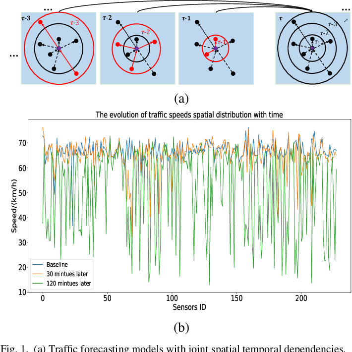 Figure 1 for Spatial-Temporal Transformer Networks for Traffic Flow Forecasting