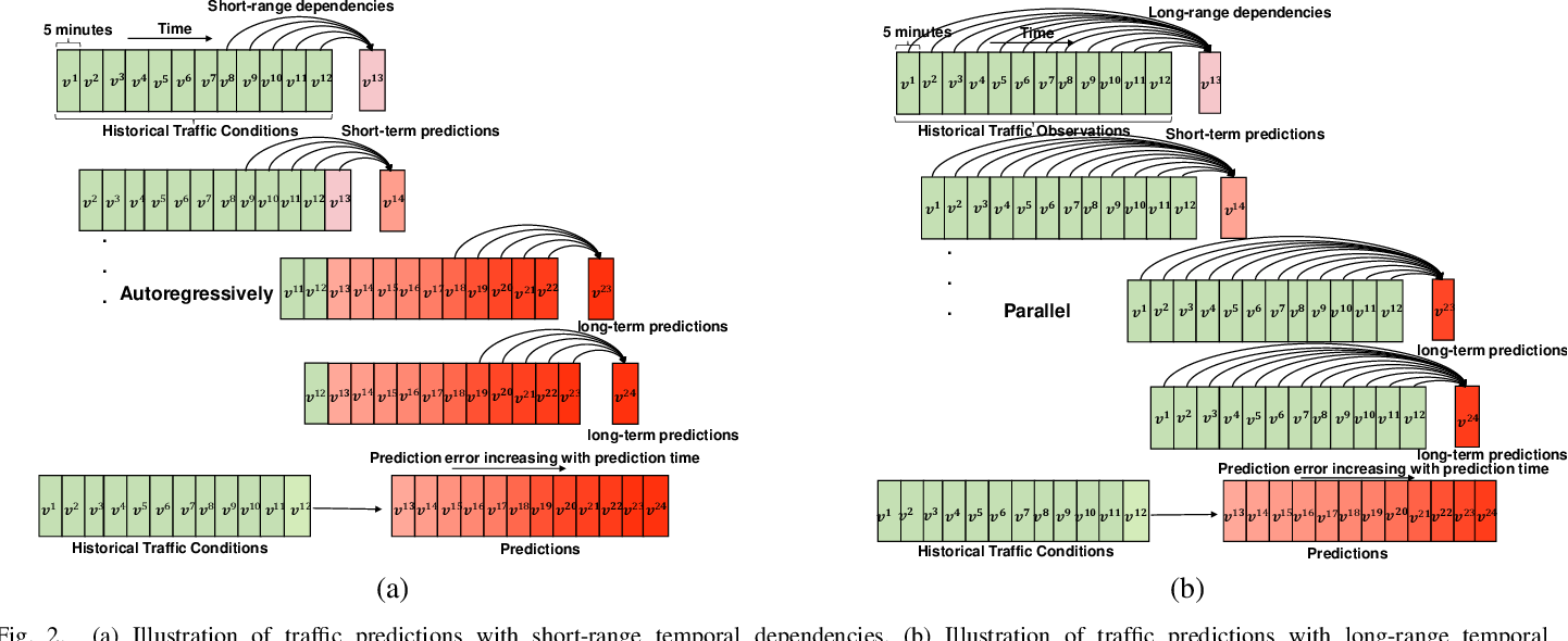 Figure 2 for Spatial-Temporal Transformer Networks for Traffic Flow Forecasting
