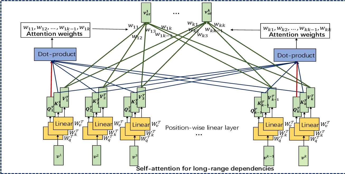 Figure 4 for Spatial-Temporal Transformer Networks for Traffic Flow Forecasting