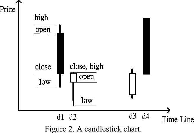 Figure 2 from Investment decision making by using fuzzy candlestick