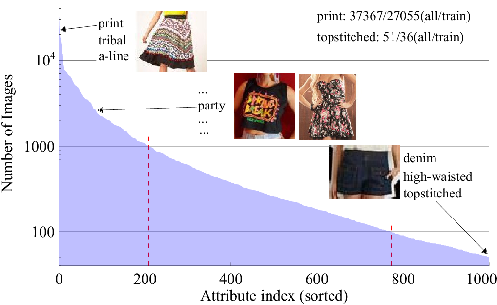 Figure 1 for Hard-Aware Fashion Attribute Classification