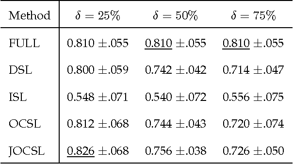 Figure 2 for On the Unreported-Profile-is-Negative Assumption for Predictive Cheminformatics