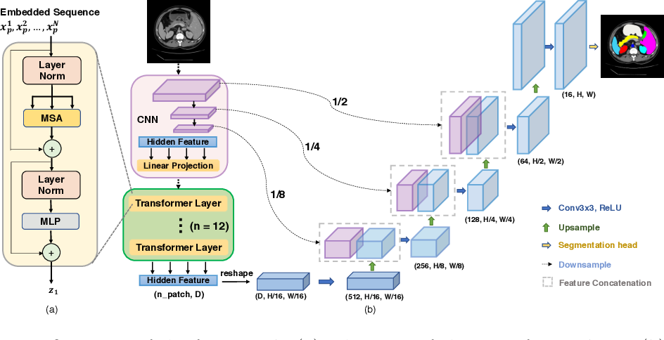 Figure 1 for TransUNet: Transformers Make Strong Encoders for Medical Image Segmentation
