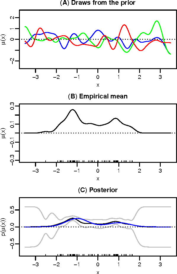 Figure 1 for Bayesian Learning of Kernel Embeddings