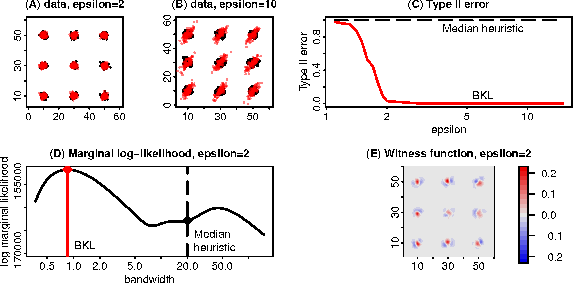 Figure 2 for Bayesian Learning of Kernel Embeddings