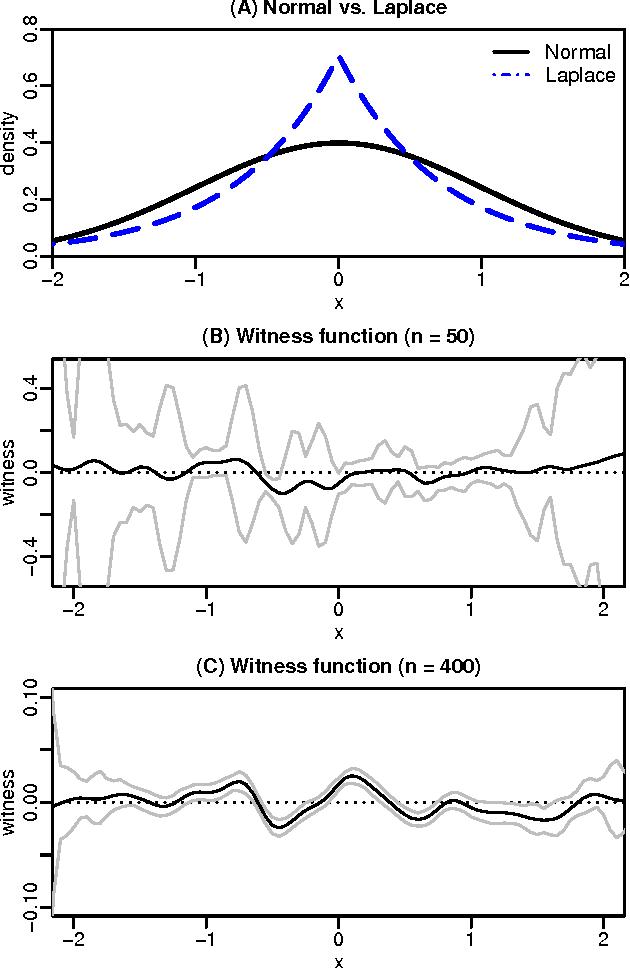 Figure 3 for Bayesian Learning of Kernel Embeddings