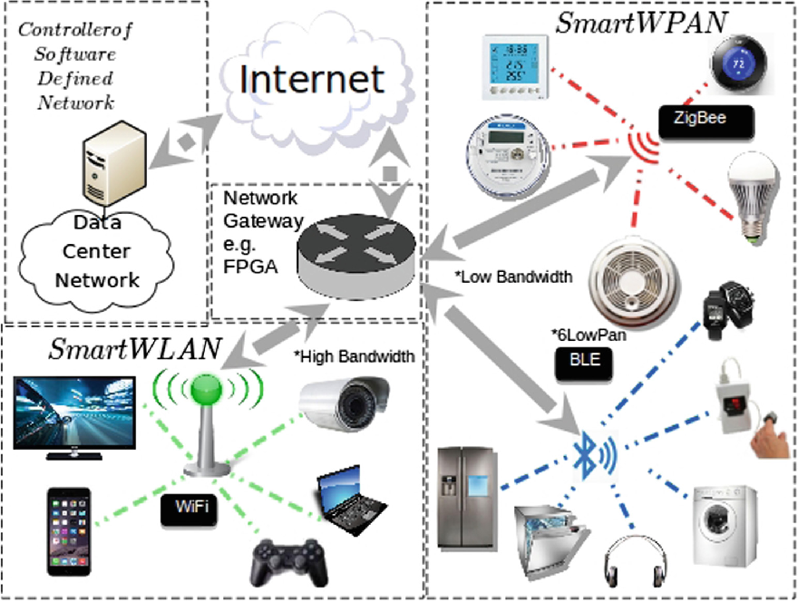 Fig. 1. A proposed software-defined edge-cloud network architecture.