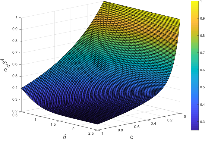 Figure 2 for Minimal model of permutation symmetry in unsupervised learning