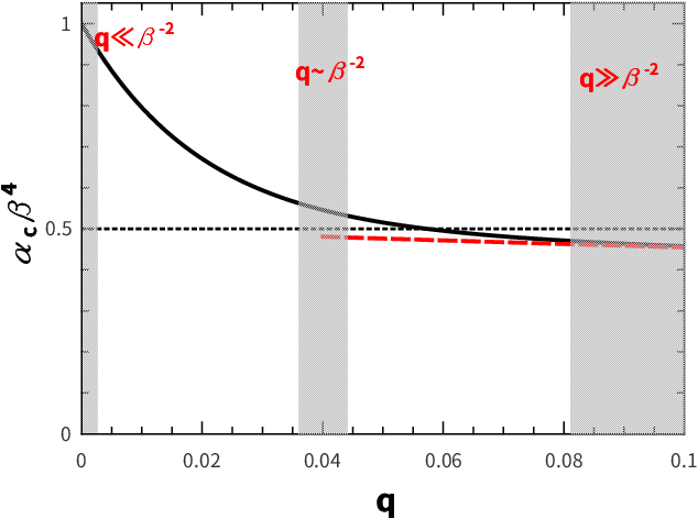 Figure 3 for Minimal model of permutation symmetry in unsupervised learning