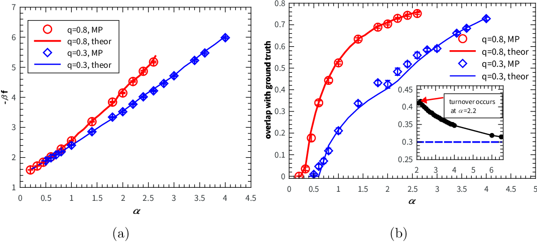 Figure 4 for Minimal model of permutation symmetry in unsupervised learning