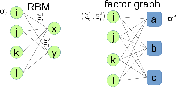 Figure 1 for Minimal model of permutation symmetry in unsupervised learning