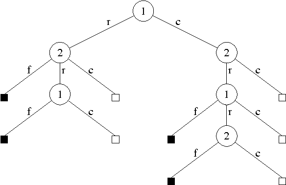 Figure 1 for Bayes' Bluff: Opponent Modelling in Poker