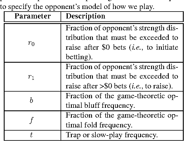 Figure 2 for Bayes' Bluff: Opponent Modelling in Poker