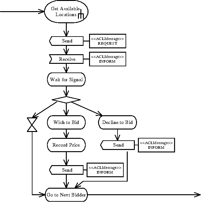 Figure 8 from modelling mobile agent applications in uml 2 0 the activities for bid part1 ccuart Choice Image