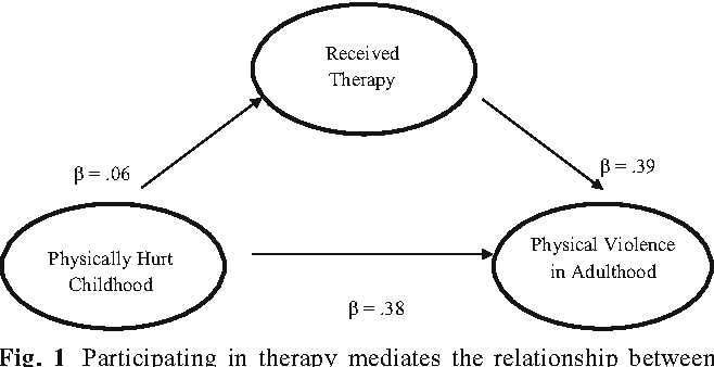 Breaking The Cycle Association Of Attending Therapy Following