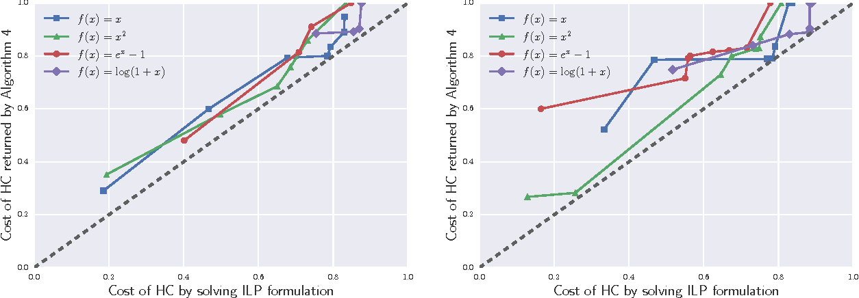 Figure 1 for Hierarchical Clustering via Spreading Metrics