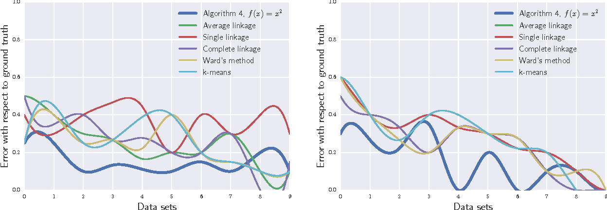 Figure 3 for Hierarchical Clustering via Spreading Metrics