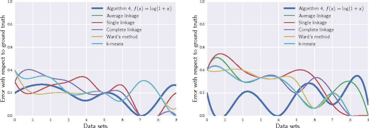 Figure 4 for Hierarchical Clustering via Spreading Metrics