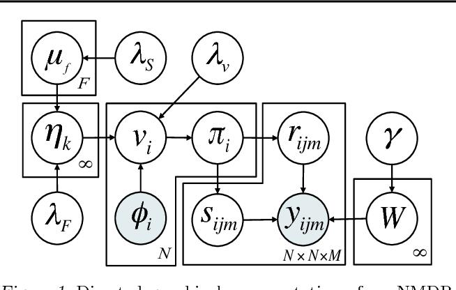Figure 1 for The Nonparametric Metadata Dependent Relational Model