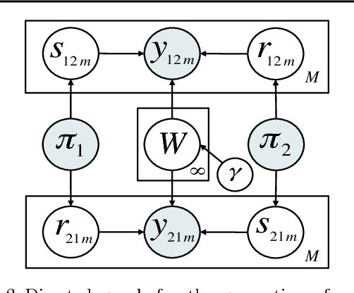 Figure 2 for The Nonparametric Metadata Dependent Relational Model