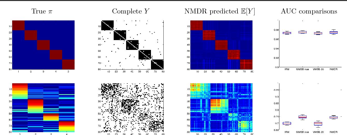 Figure 3 for The Nonparametric Metadata Dependent Relational Model