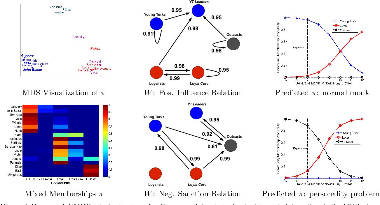 Figure 4 for The Nonparametric Metadata Dependent Relational Model