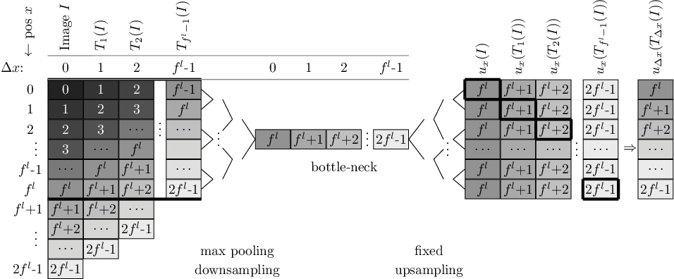 Figure 1 for How Shift Equivariance Impacts Metric Learning for Instance Segmentation