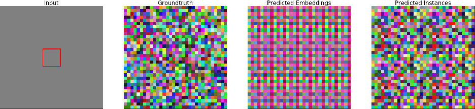 Figure 4 for How Shift Equivariance Impacts Metric Learning for Instance Segmentation