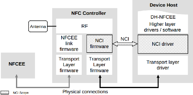 Practical Experiences on NFC Relay Attacks with Android - Virtual
