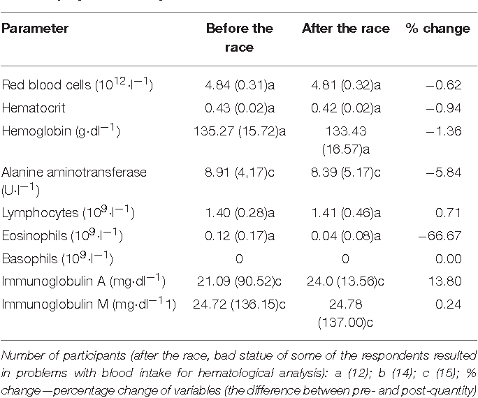 TABLE 2 | Comparison of immunological, hematological, and biochemical parameters before and after the race (Mean ± SD and % change) without statistically significant changes.