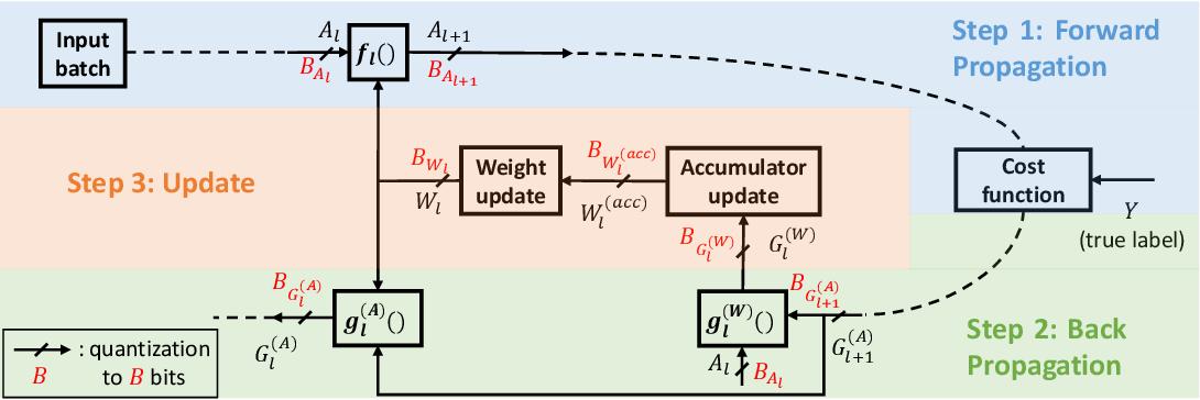 Figure 1 for Per-Tensor Fixed-Point Quantization of the Back-Propagation Algorithm