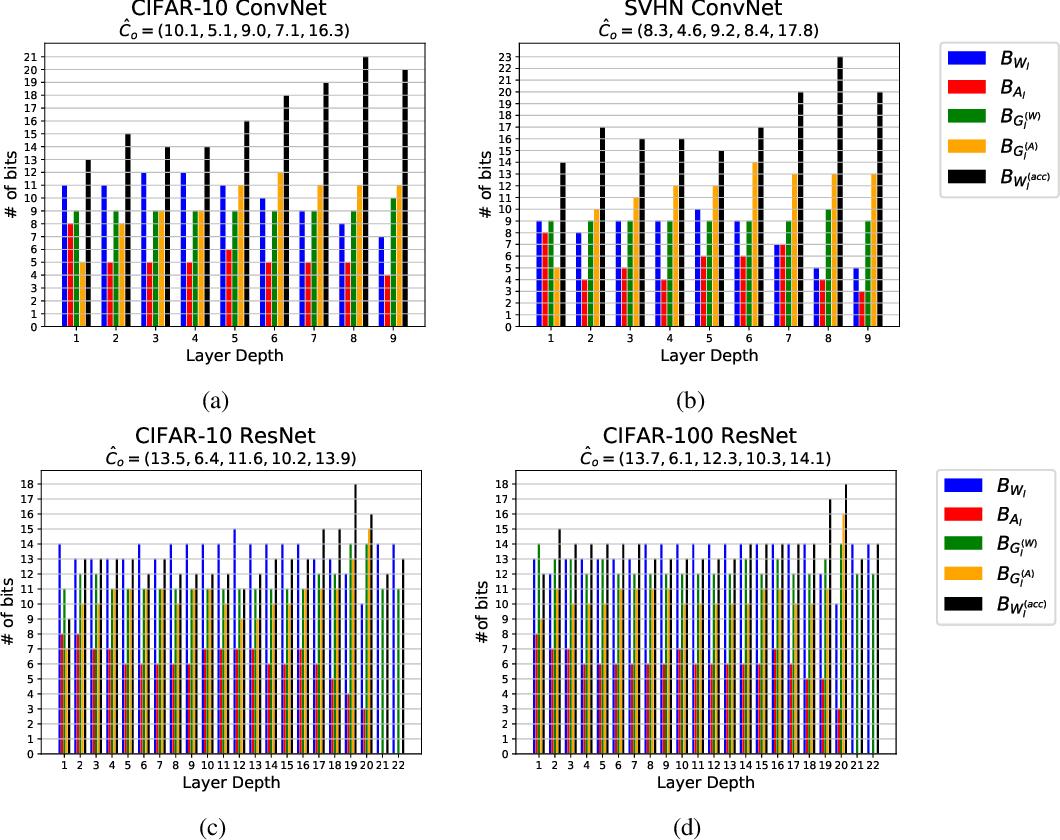 Figure 3 for Per-Tensor Fixed-Point Quantization of the Back-Propagation Algorithm