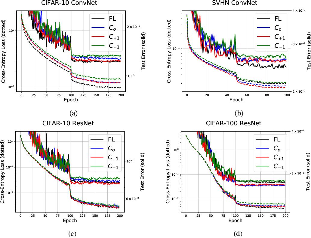 Figure 4 for Per-Tensor Fixed-Point Quantization of the Back-Propagation Algorithm