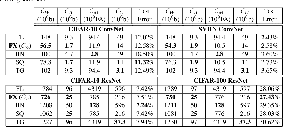 Figure 2 for Per-Tensor Fixed-Point Quantization of the Back-Propagation Algorithm