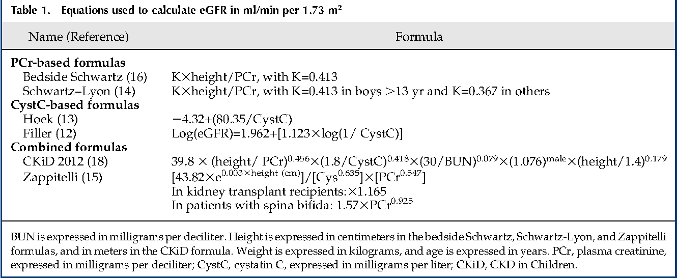 Table 1 from Accuracy of different equations in estimating GFR in