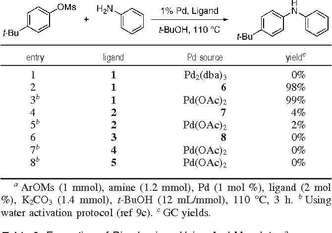 A highly active catalyst for Pd-catalyzed amination reactions: cross