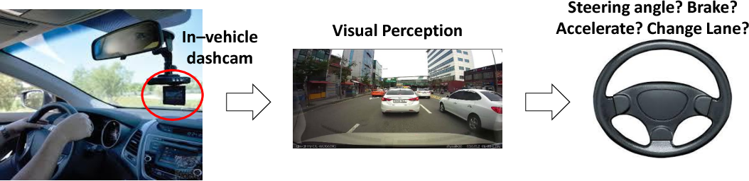 Figure 1 for Deep Steering: Learning End-to-End Driving Model from Spatial and Temporal Visual Cues