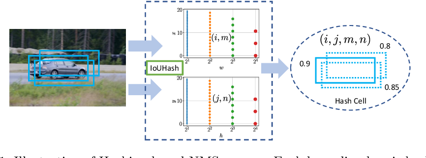 Figure 1 for Hashing-based Non-Maximum Suppression for Crowded Object Detection