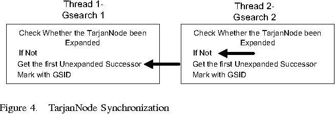 Figure 4. TarjanNode Synchronization