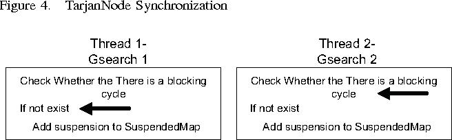 Figure 5. SuspendedMap Synchronization