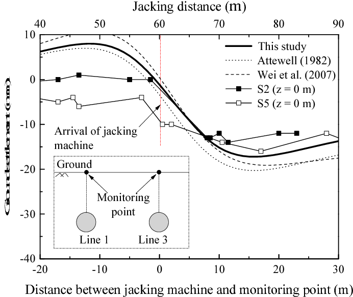 Figure 10 from Prediction of ground deformation during pipe