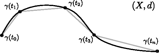 Figure 2 for Geodesic Exponential Kernels: When Curvature and Linearity Conflict