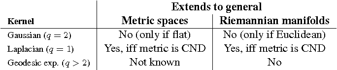 Figure 1 for Geodesic Exponential Kernels: When Curvature and Linearity Conflict